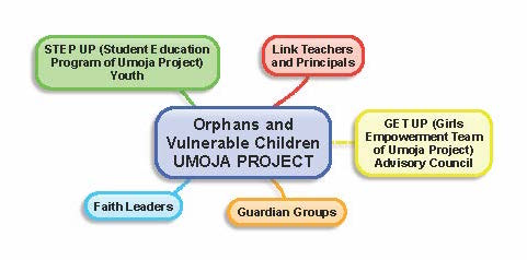 Orphans and Vulnerable Children UMOJA PROJECT - copy